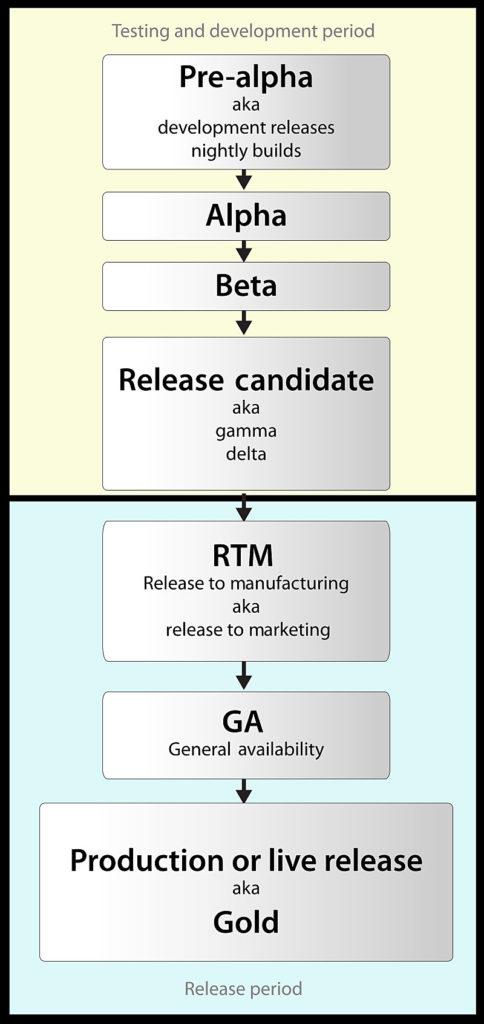 | Softwaregeek